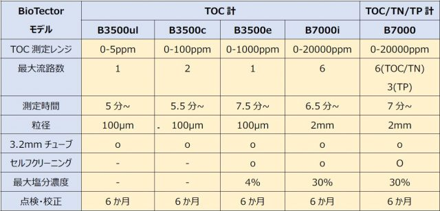 BioTectorシリーズ比較表